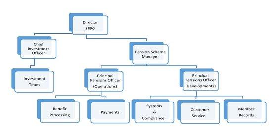 SPFO structure