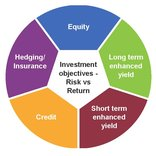 investment strategy pie chart